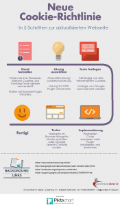 infografik cookie richtlinie sichtbar-im-netz